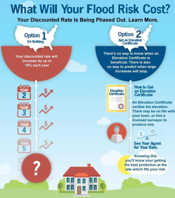 How To Get Your Flood Insurance Waived